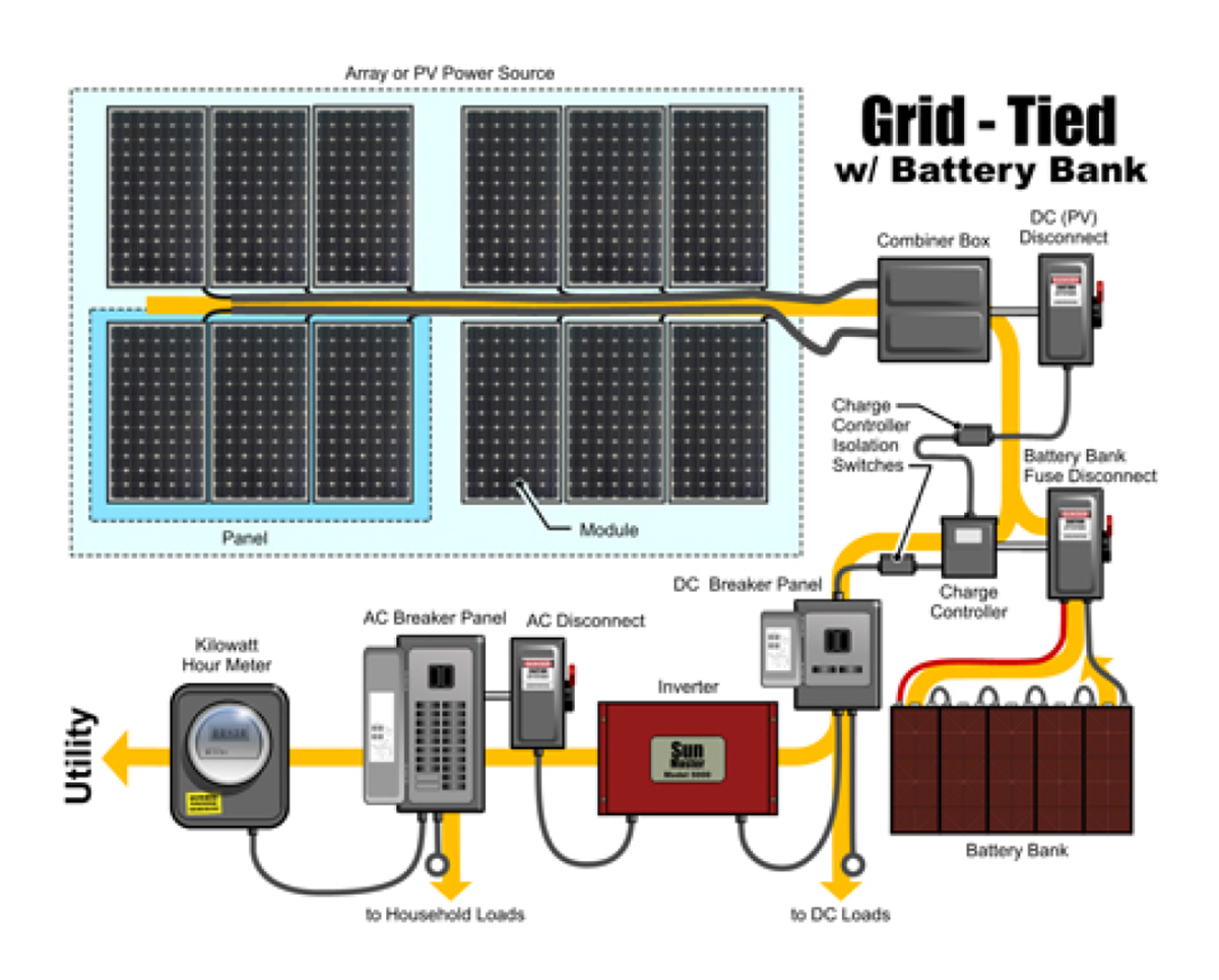 Solar Disconnect Wiring Diagram | Wiring Diagram on welding diagram, rigging diagram, battery diagram, disconnect switch diagram, piping diagram, shields diagram, starter diagram, fuel line diagram,